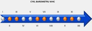 cykl barometru WHC
