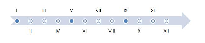 Schemat badania ograniczeń w dostępie do świadczeń onkologicznych w OnkoBarometrze WHC